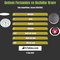 Gedson Fernandes vs Bozhidar Kraev h2h player stats