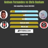 Gedson Fernandes vs Chris Basham h2h player stats