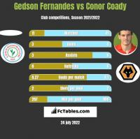 Gedson Fernandes vs Conor Coady h2h player stats