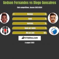 Gedson Fernandes vs Diogo Goncalves h2h player stats