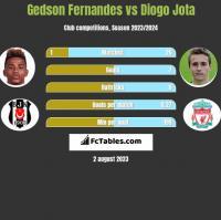 Gedson Fernandes vs Diogo Jota h2h player stats