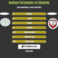 Gedson Fernandes vs Eduardo h2h player stats