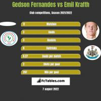 Gedson Fernandes vs Emil Krafth h2h player stats