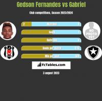 Gedson Fernandes vs Gabriel h2h player stats
