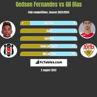 Gedson Fernandes vs Gil Dias h2h player stats