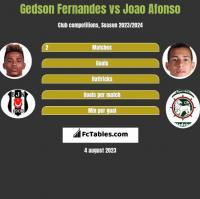 Gedson Fernandes vs Joao Afonso h2h player stats