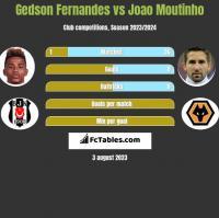 Gedson Fernandes vs Joao Moutinho h2h player stats