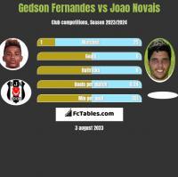 Gedson Fernandes vs Joao Novais h2h player stats