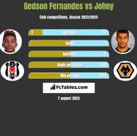 Gedson Fernandes vs Johny h2h player stats