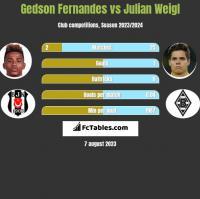 Gedson Fernandes vs Julian Weigl h2h player stats