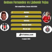 Gedson Fernandes vs Ljubomir Fejsa h2h player stats