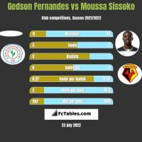 Gedson Fernandes vs Moussa Sissoko h2h player stats