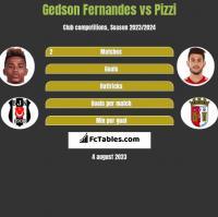 Gedson Fernandes vs Pizzi h2h player stats