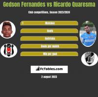 Gedson Fernandes vs Ricardo Quaresma h2h player stats