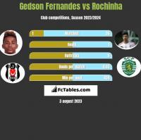 Gedson Fernandes vs Rochinha h2h player stats