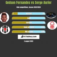 Gedson Fernandes vs Serge Aurier h2h player stats