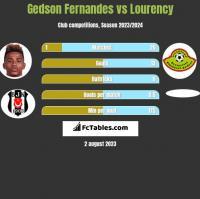 Gedson Fernandes vs Lourency h2h player stats