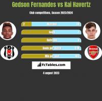 Gedson Fernandes vs Kai Havertz h2h player stats