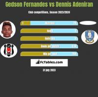 Gedson Fernandes vs Dennis Adeniran h2h player stats