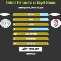 Gedson Fernandes vs Angel Gomes h2h player stats