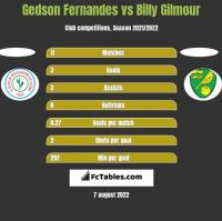 Gedson Fernandes vs Billy Gilmour h2h player stats