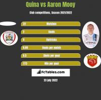 Quina vs Aaron Mooy h2h player stats