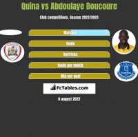 Quina vs Abdoulaye Doucoure h2h player stats