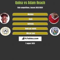 Quina vs Adam Reach h2h player stats