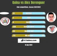 Quina vs Alex Berenguer h2h player stats