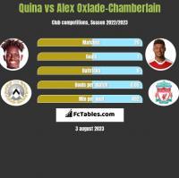 Quina vs Alex Oxlade-Chamberlain h2h player stats