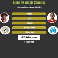 Quina vs Alexis Sanchez h2h player stats