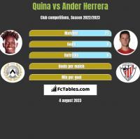 Quina vs Ander Herrera h2h player stats