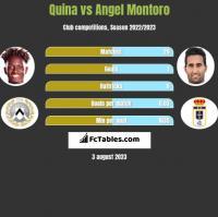 Quina vs Angel Montoro h2h player stats