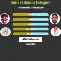 Quina vs Antonio Rodriguez h2h player stats