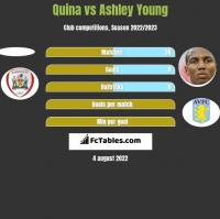 Quina vs Ashley Young h2h player stats