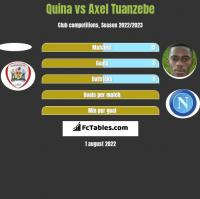 Quina vs Axel Tuanzebe h2h player stats