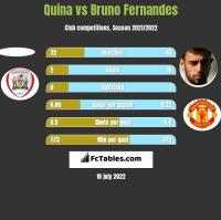 Quina vs Bruno Fernandes h2h player stats