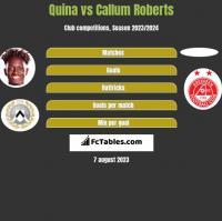 Quina vs Callum Roberts h2h player stats