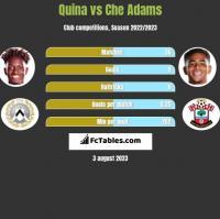 Quina vs Che Adams h2h player stats
