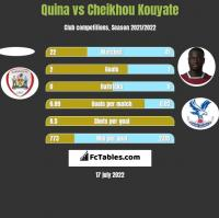 Quina vs Cheikhou Kouyate h2h player stats