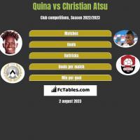 Quina vs Christian Atsu h2h player stats