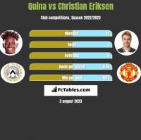 Quina vs Christian Eriksen h2h player stats