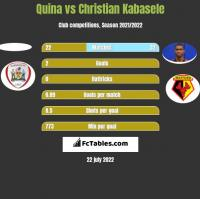 Quina vs Christian Kabasele h2h player stats