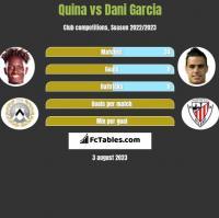 Quina vs Dani Garcia h2h player stats