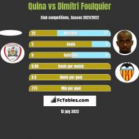 Quina vs Dimitri Foulquier h2h player stats
