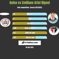 Quina vs Emiliano Ariel Rigoni h2h player stats