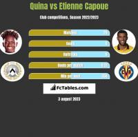 Quina vs Etienne Capoue h2h player stats