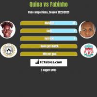 Quina vs Fabinho h2h player stats