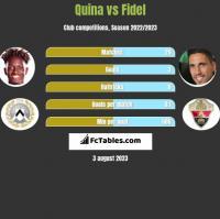 Quina vs Fidel h2h player stats
