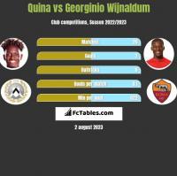 Quina vs Georginio Wijnaldum h2h player stats